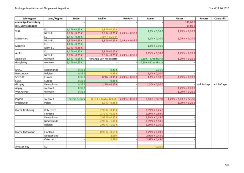 Eine Tabelle mit Zahlungsdienstleistern für die Erweiterung von Shopware Zahlungsarten im Vergleich.