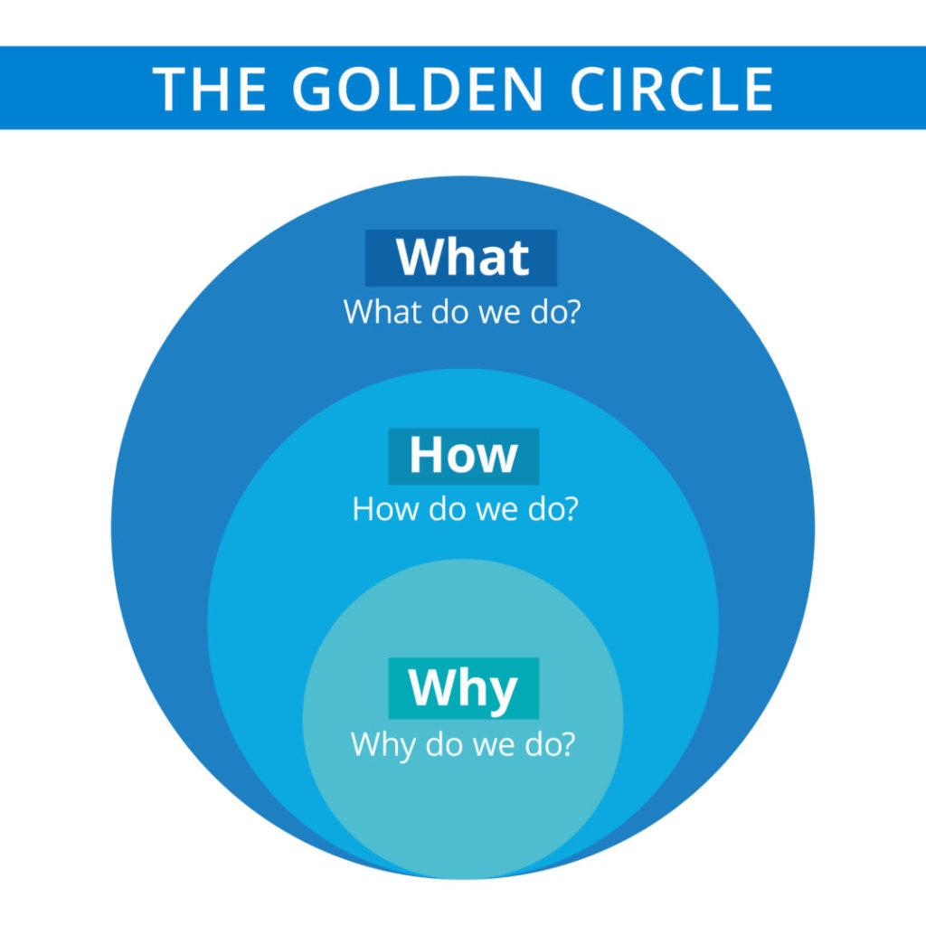 Eine schematische Darstellung des Golden Circles, eines Marketing-Konzepts, um die Kernbotschaft für Imagefilme zu ermitteln.